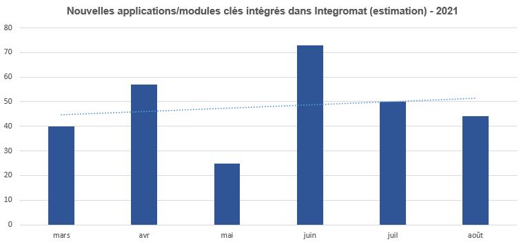 nombre d'applications implantées dans integromat