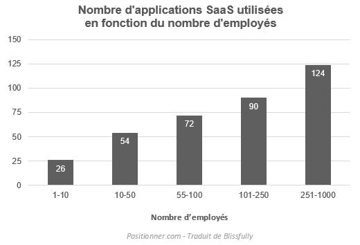 nombre de logiciels saas par entreprise et par employés