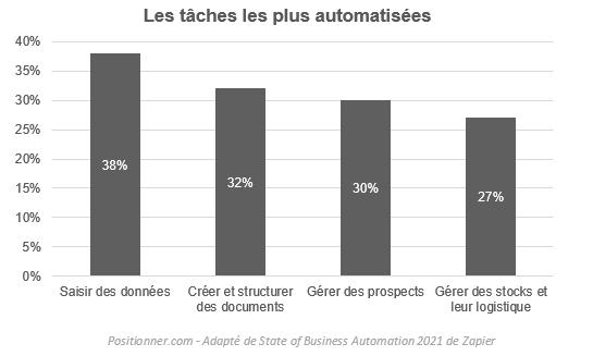 automatisation des tâches en entreprise