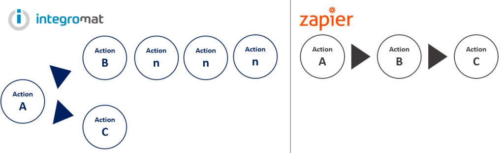 scénario comparés entre integromat et zapier